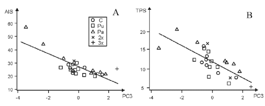 Plots of the samples against the third principal component