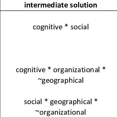 Complex, intermediate and parsimonious solutions