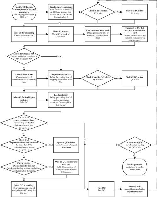 small resolution of overview of model of loading process