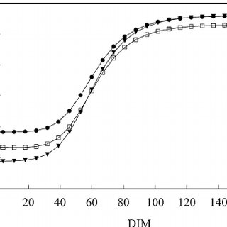 (PDF) Energy Balance of Dairy Cattle in Relation to Milk