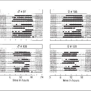 Actograms based on light-sensitive radio telemetry