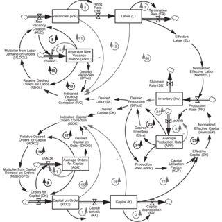 Flow diagram, feedback loops, and behavior (phase plot X