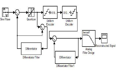 Reconstructed Signal after DPCM system's simulation