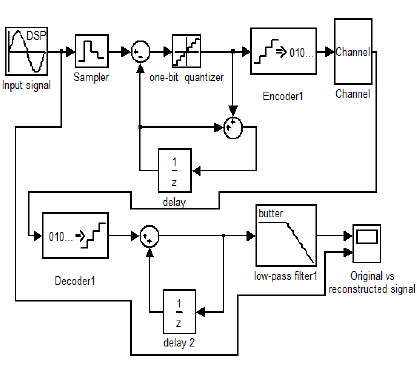 Reconstructed vs. original signal of PCM system