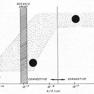 Heat flow measurements on the Pacific-Antarctic Ridge in