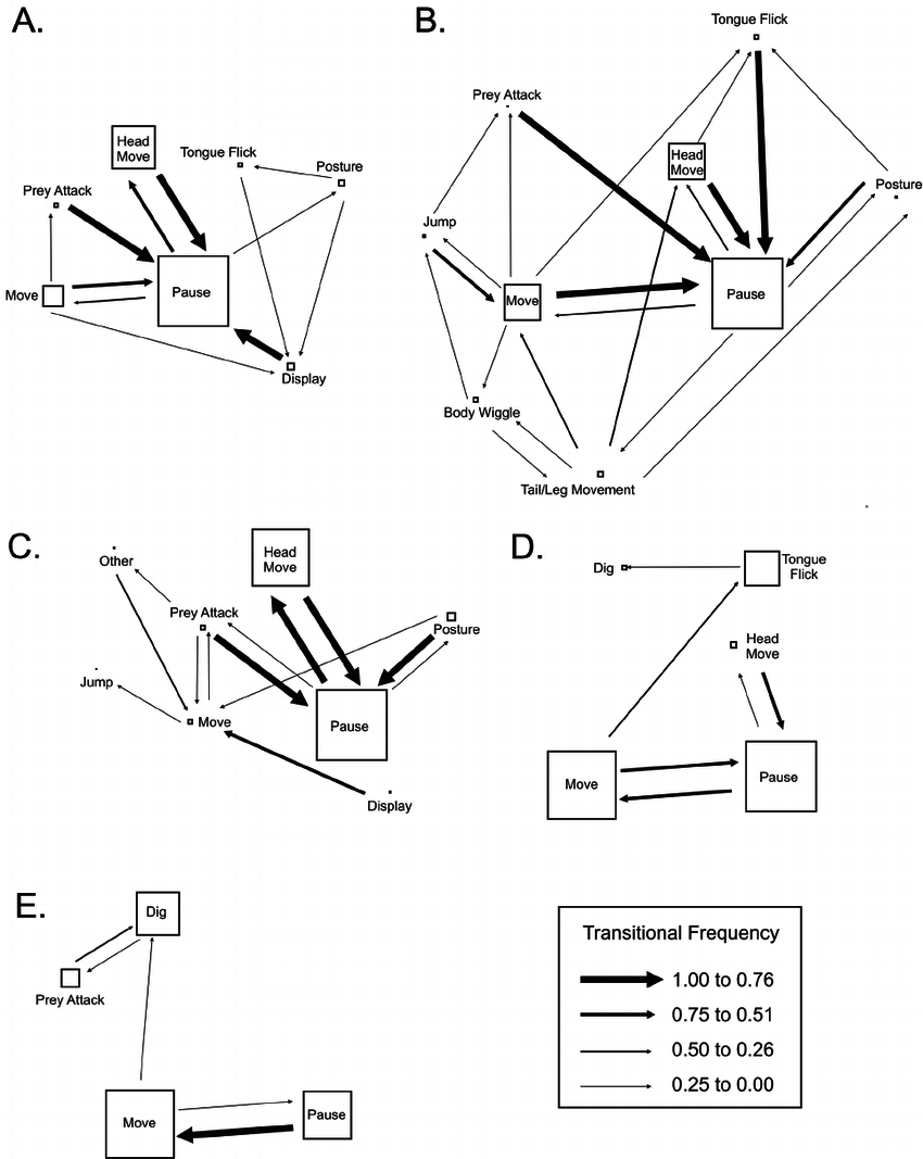 hight resolution of kinematic diagrams of the behavioral transition matrices labels are the same as figure 1