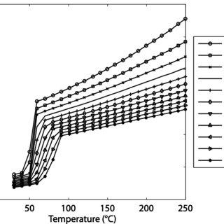 Paraffin deposition and actuator sealing technique