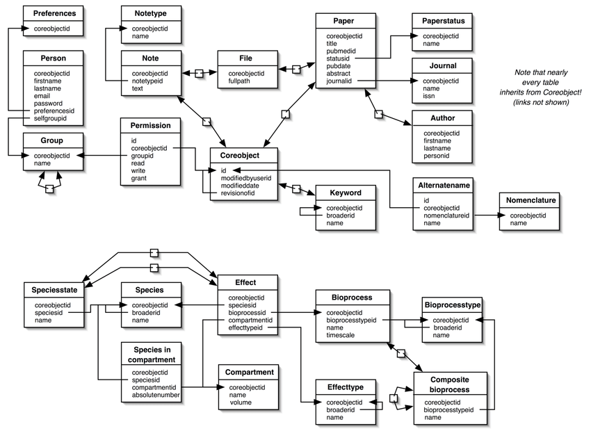 The version 1.5 database schema. Coreobjects provide