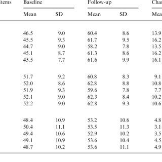 (PDF) The responsiveness of headache impact scales scored