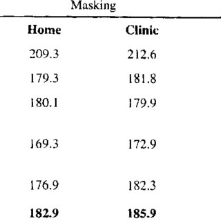 (PDF) The Effects of the Edinburgh Masker on Stuttering