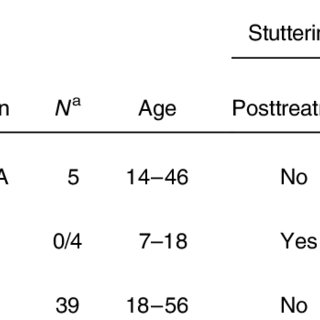 (PDF) Stuttering Treatment Research 1970–2005: I