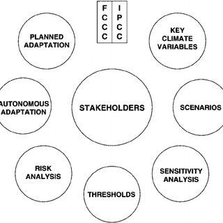 Risk assessment framework for assessing climate change