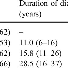 Glomerular morphology of diabetic patients and non
