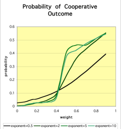 cooperative outcomes in the centipede [ 850 x 927 Pixel ]