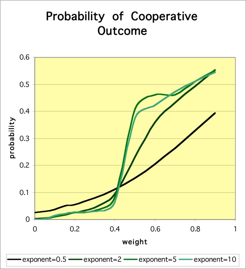 medium resolution of cooperative outcomes in the centipede