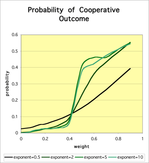 small resolution of cooperative outcomes in the centipede