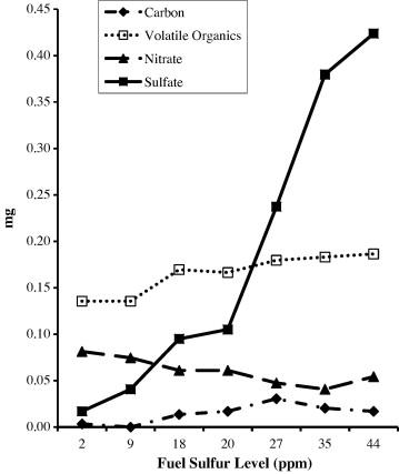 Measured particulate matter emissions (carbon, volatile
