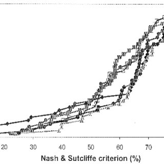 Nash and Sutcliffe on (Q) criteria distribution for the