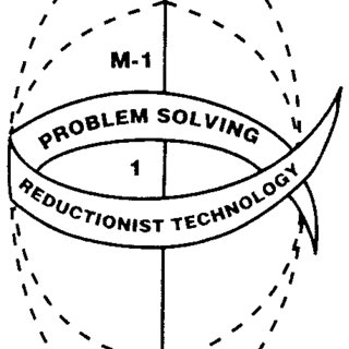 2: Single and double loop learning (Argyris & Schön 1978