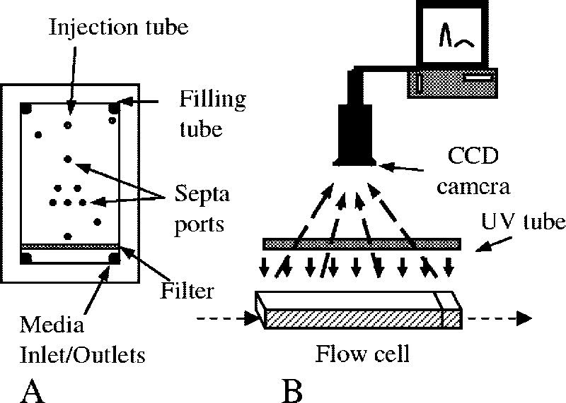 Design and operation of the flow cell. (A) Schematic of