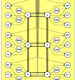 schematic diagram of a distributed neural network for the control of locomotion excitatory connections are [ 776 x 1071 Pixel ]