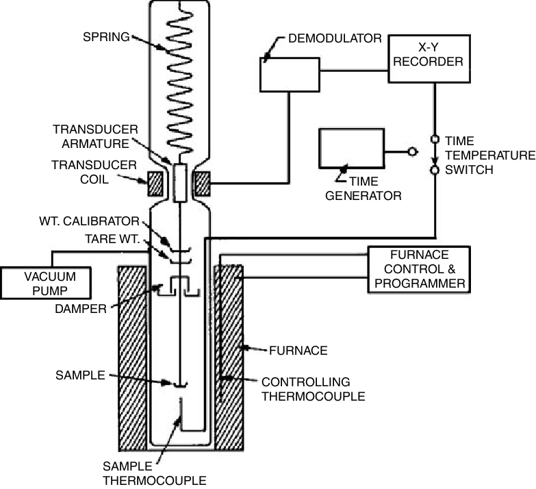 1 Schematic diagram of a simple thermogravimetric analysis