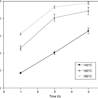 Solubility of polyester sheet in organic solvents, water