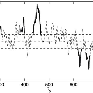 (a) Three amplitude time series from altimeter-tracked