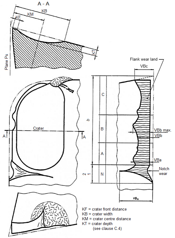 Progressive tool wear geometry according to ISO standard
