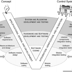 Model In Software Testing V Diagram Kawasaki Brute Force 750 4x4 Wiring For Control System Development And Installation Download