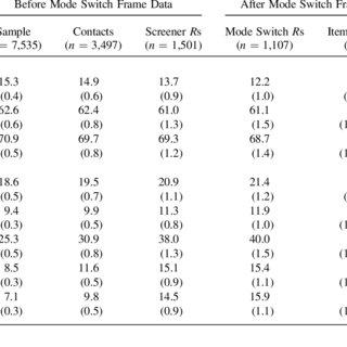 (PDF) Nonresponse Error, Measurement Error, And Mode Of