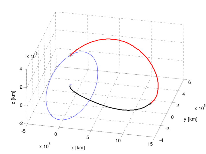 Example of a Weak Stability Boundary (WSB) transfer