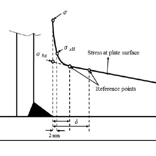 Weld fillet represented by shell oblique elements [adapted