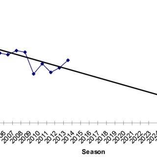 Figure A1.2. Decline based on the Auckland Island