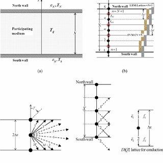 (PDF) Lattice Boltzmann Method Applied to Radiative