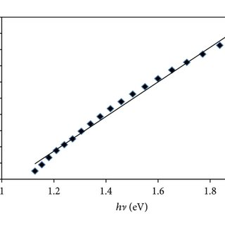 FTIR spectra for (a) CaO fabricated with surfactant (SDS