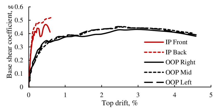 Capacity curves for individual walls acting in IP and OOP