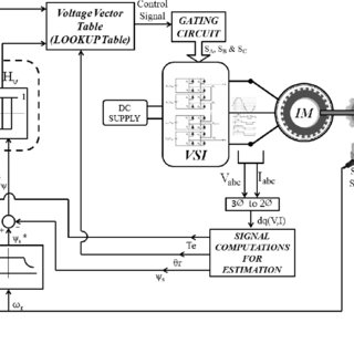 Classification of multilevel inverter modulations