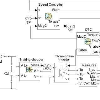 Matlab model of 36-pulse ac-dc converter fed DTCIMD
