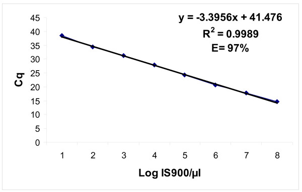 Linear regression curve for the plasmid DNA. The dilutions