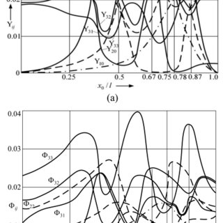 Natural vibration modes of the cantilever microstructure