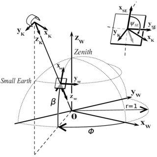 Block diagram of the Ziegler-Nichols tuned PID controller