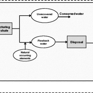 Typical modern design of shale-gas well (based on
