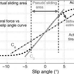 Estimation principle of the tire cornering stiffness