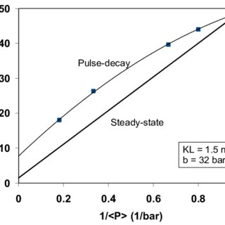 (PDF) Permeability measurement on small rock samples