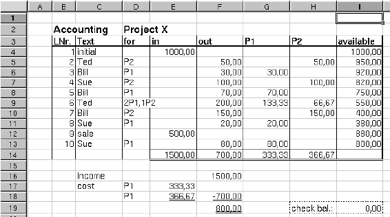 The project accounting spreadsheet in numerical view