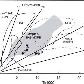 (PDF) Morphology and Petrogenesis of Pillow Lavas from the ...