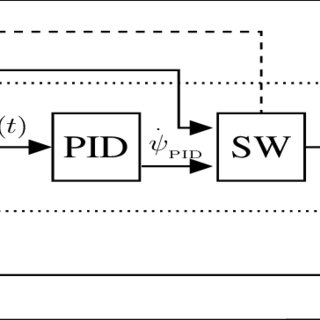 Modified PID tri-loop dynamic controller with error
