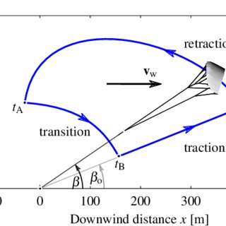 5 Power curve of a pumping kite power system equipped with