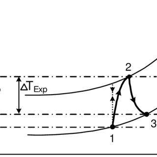 (PDF) Dynamic simulation of possible heat management